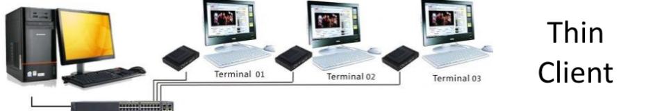 Thin-Client Computing